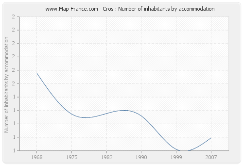 Cros : Number of inhabitants by accommodation