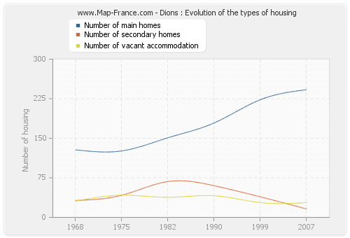 Dions : Evolution of the types of housing
