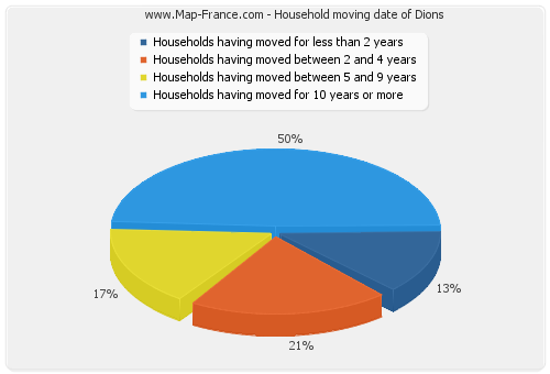 Household moving date of Dions