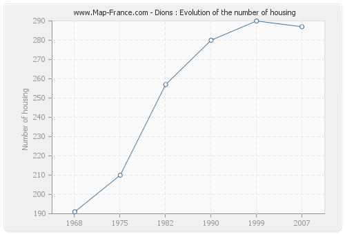 Dions : Evolution of the number of housing