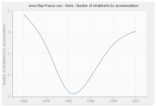 Dions : Number of inhabitants by accommodation