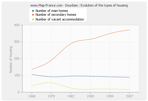 Dourbies : Evolution of the types of housing