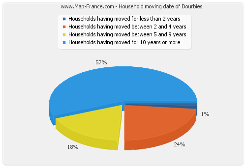 Household moving date of Dourbies