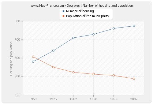 Dourbies : Number of housing and population