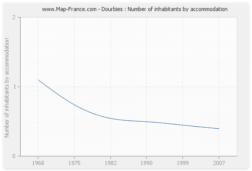 Dourbies : Number of inhabitants by accommodation