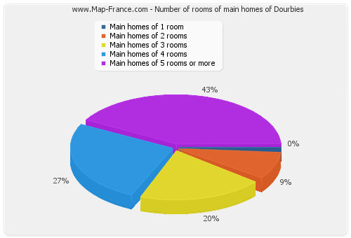 Number of rooms of main homes of Dourbies