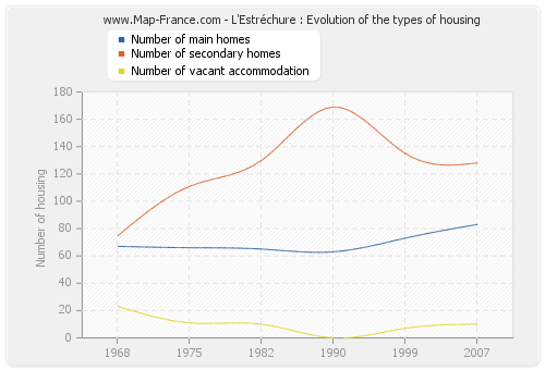 L'Estréchure : Evolution of the types of housing