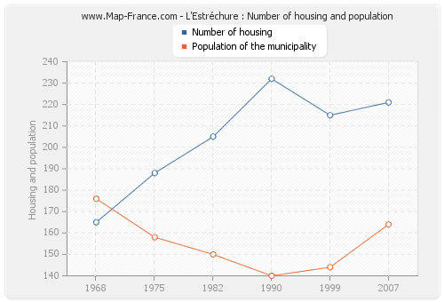 L'Estréchure : Number of housing and population