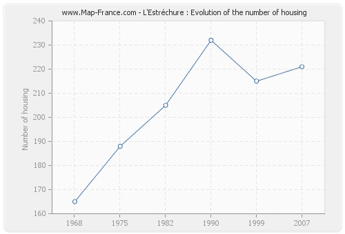 L'Estréchure : Evolution of the number of housing