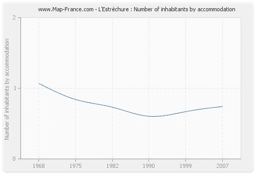 L'Estréchure : Number of inhabitants by accommodation