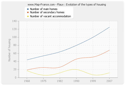 Flaux : Evolution of the types of housing