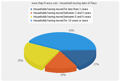 Household moving date of Flaux