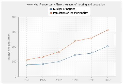 Flaux : Number of housing and population