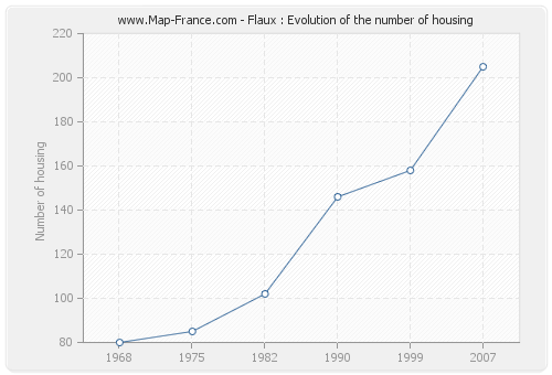 Flaux : Evolution of the number of housing