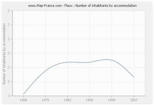 Flaux : Number of inhabitants by accommodation