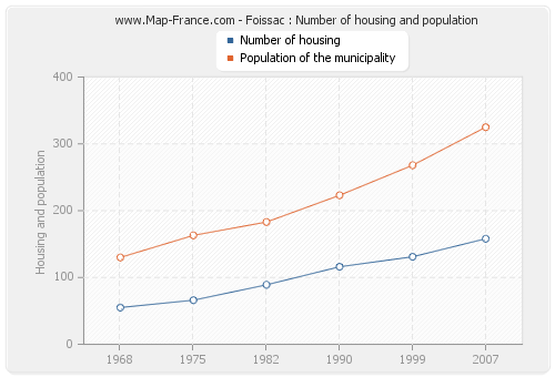 Foissac : Number of housing and population