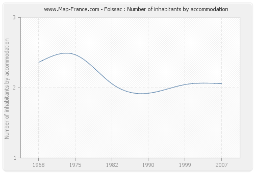 Foissac : Number of inhabitants by accommodation