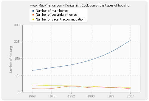 Fontanès : Evolution of the types of housing