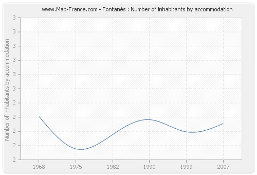 Fontanès : Number of inhabitants by accommodation