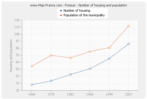 Fressac : Number of housing and population