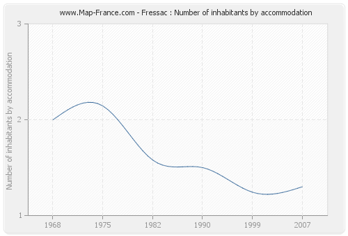 Fressac : Number of inhabitants by accommodation