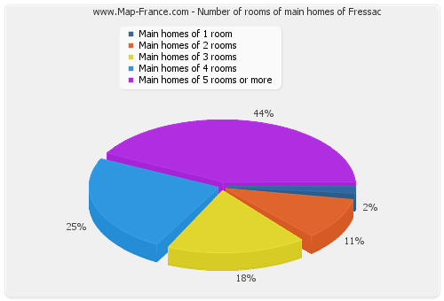 Number of rooms of main homes of Fressac