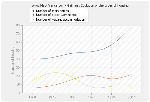 Gailhan : Evolution of the types of housing