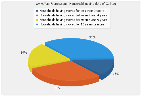 Household moving date of Gailhan