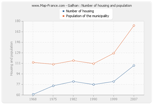 Gailhan : Number of housing and population