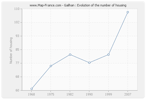 Gailhan : Evolution of the number of housing