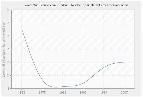 Gailhan : Number of inhabitants by accommodation
