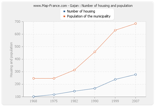 Gajan : Number of housing and population