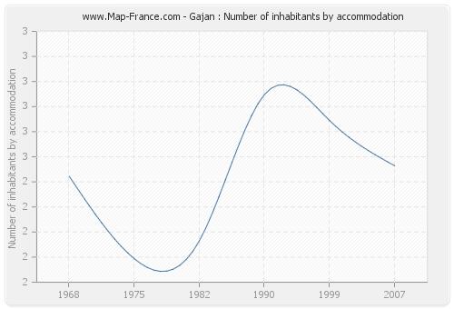 Gajan : Number of inhabitants by accommodation
