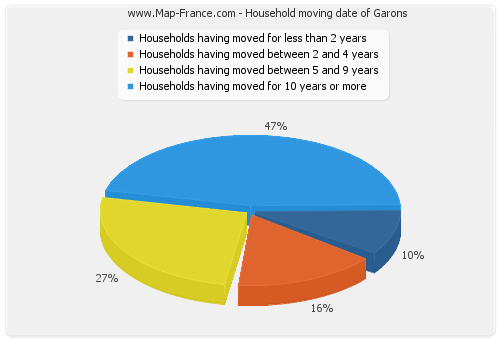 Household moving date of Garons