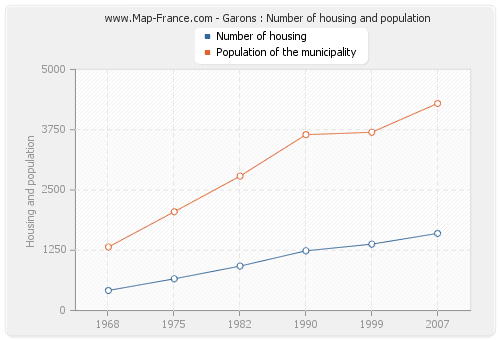 Garons : Number of housing and population