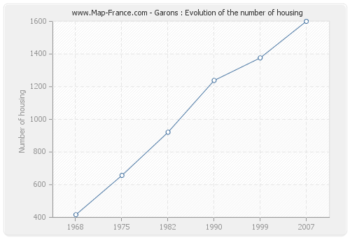 Garons : Evolution of the number of housing
