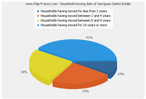 Household moving date of Garrigues-Sainte-Eulalie