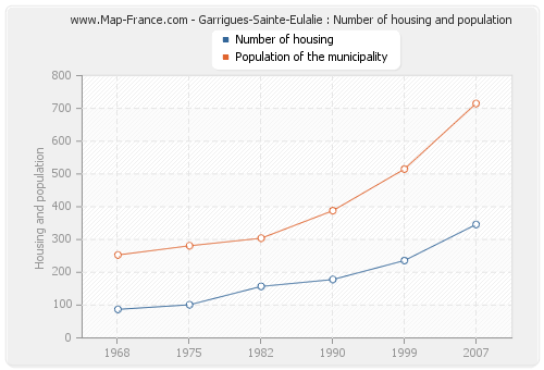 Garrigues-Sainte-Eulalie : Number of housing and population