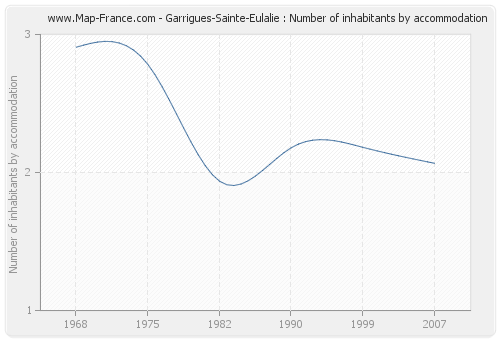 Garrigues-Sainte-Eulalie : Number of inhabitants by accommodation