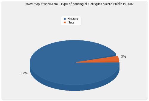 Type of housing of Garrigues-Sainte-Eulalie in 2007