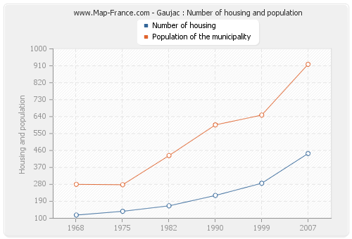 Gaujac : Number of housing and population