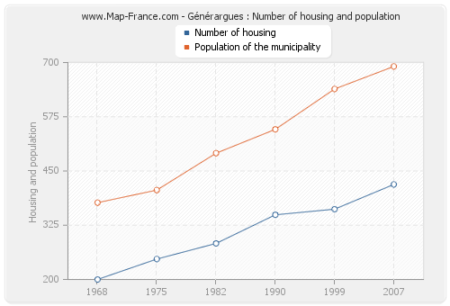 Générargues : Number of housing and population