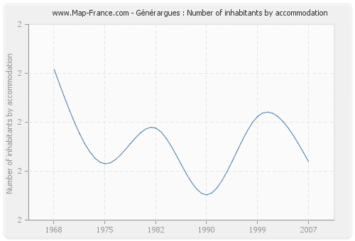 Générargues : Number of inhabitants by accommodation