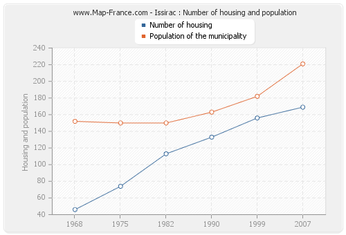 Issirac : Number of housing and population