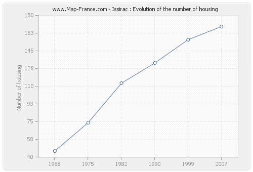 Issirac : Evolution of the number of housing