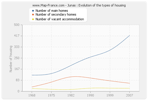 Junas : Evolution of the types of housing