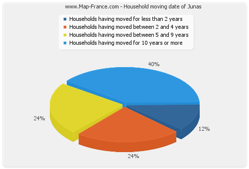 Household moving date of Junas