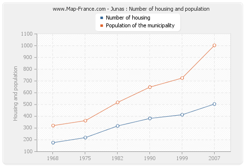 Junas : Number of housing and population