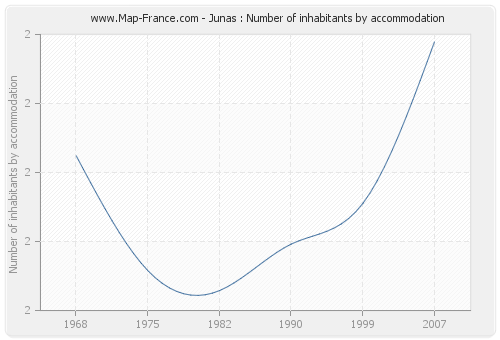 Junas : Number of inhabitants by accommodation