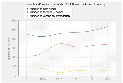 Lasalle : Evolution of the types of housing